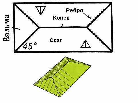 Как сделать крышу четырехскатную из картона