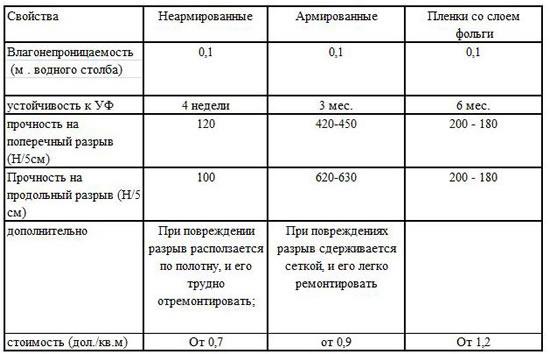 Стоимость укладки пароизоляции
