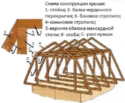 Двухскатная ломаная крыша своими руками фото