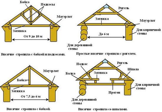 Стропильная система двухскатной крыши чертежи и
