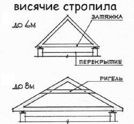 Висячая стропильная система двухскатной крыши своими руками