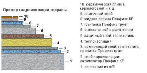 Как сделать террасу на крыше своего дома? устройство лестниц.